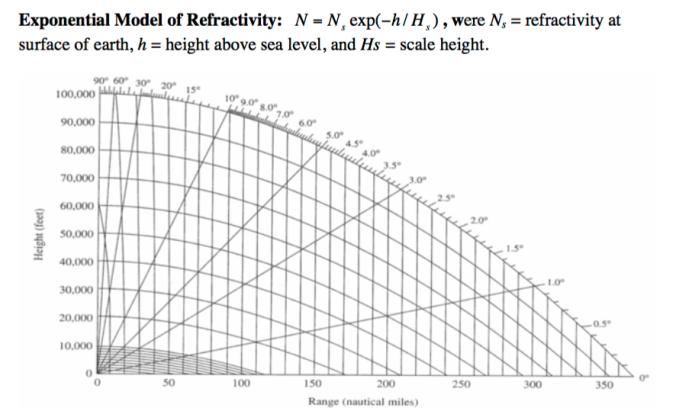 refractivity