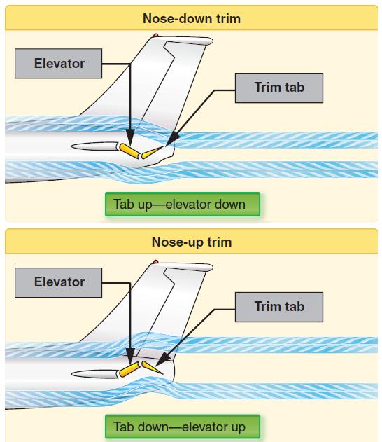 elevator-trim
